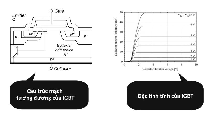 Cấu trúc mạch tương đương của IGBT